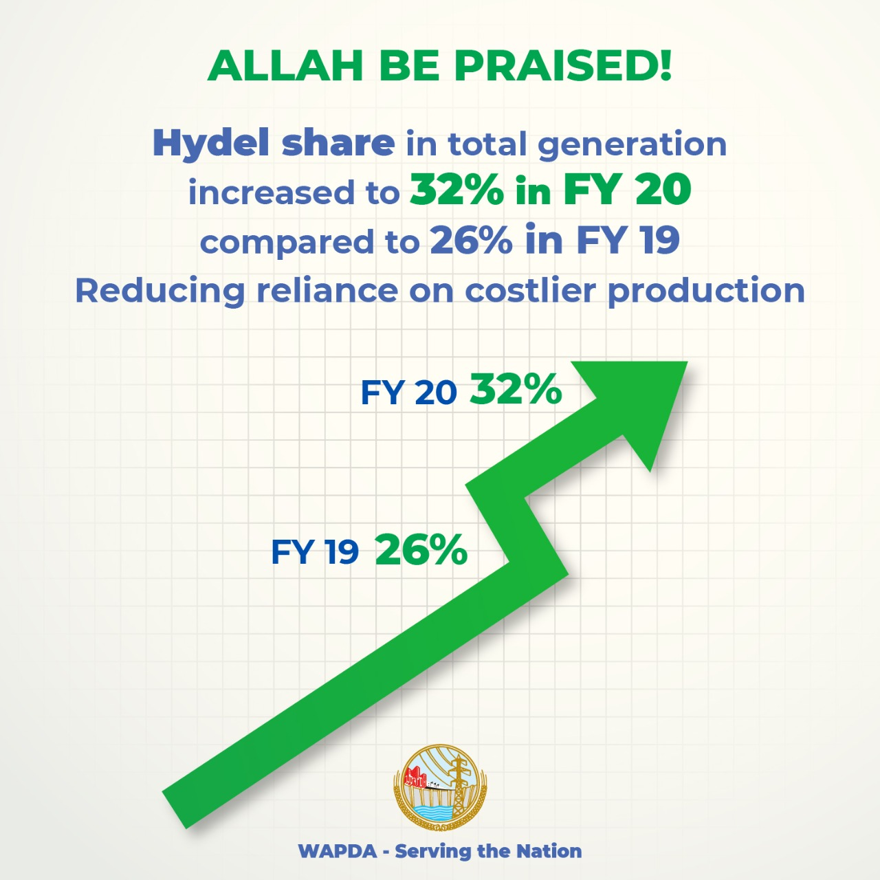 Hydel Share increased 2020